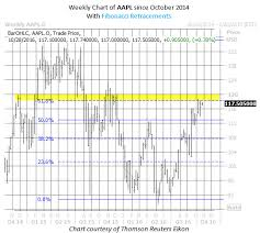 Aapl Options Chart 3 Reasons To Consider Apple Inc Aapl Options Right Now