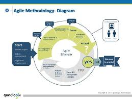 quadlogix technologies  agile methodology overview