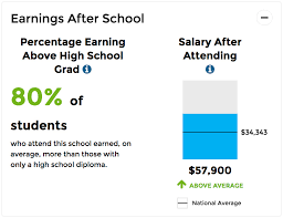 How Much Will I Make After Graduating College Scorecard