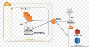 Amazon Elastic Compute Cloud Big Data