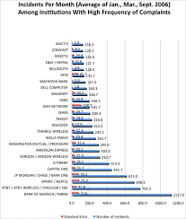 Identity Theft Comparison Chart Ranking Corporate America On Identity Theft The New York Times