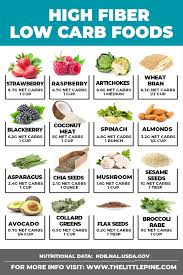 Food And Carbohydrates Chart 36 Skillful Printable Chart Of High Fiber Foods