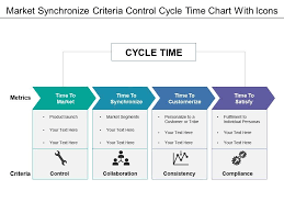 Market Synchronize Criteria Control Cycle Time Chart With