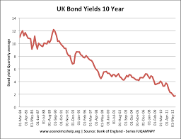 Uk Bond Yields Chart Uk Bond Yields Explained Economics Help