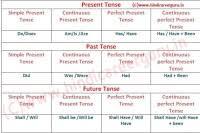 Tense Formula Chart In Hindi Tense Formula Chart In Hindi
