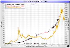 Us Debt Vs Gold Price Chart Consider Your Perspective A Chart Gold Vs U S Debt Kid