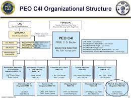 Peo C4i Org Chart 2018 Peo Iws Org Chart 2019