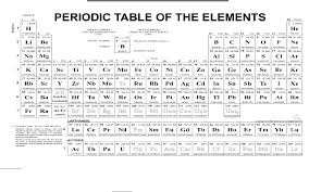 Chemistry chart: periodic table of the elements in Word and Pdf ...