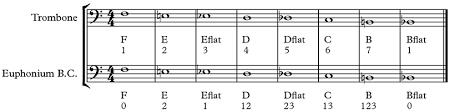 Trombone Finger Chart Pdf 55 Rare Euphonium Finger Chart
