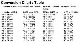 Conversion Chart L Km To Mpg 2019