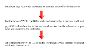 As a small business owner, you're busy invoicing and doing everything creating invoices is now easier than ever. Vat Reverse Charges What You Need To Know Professional Electrician