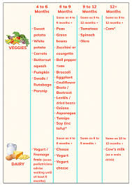 Baby Food Chart Plan Babys Menu At A Glance