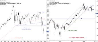 Germany Dax Index Archives Tech Charts