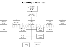 Kitchen Organisation Chart 5 Star Hotel Kitchen Organization Bng Hotel Management Kolkata