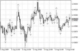 Fractal Stock Charts Fractals Bill Williams Indicators Metatrader 5 Help