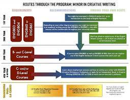 Writing   Rhetoric Program  Innis College  University of Toronto University of Toronto