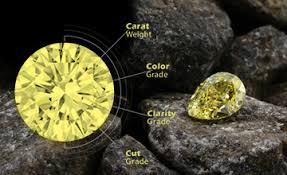 Yellow Diamond Clarity Chart Fancy Yellow Diamonds What Is Their Value Shimansky