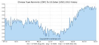 Chinese Yuan Renminbi Cny To Us Dollar Usd History