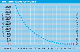 Time Value Chart Time Value Of Money Pathfinder Mortgage And Investments