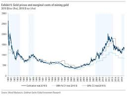 Gold Is Not A Store Of Value Golds Price Is Just A
