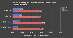 Msis M 2 Heat Shield Increases Ssd Temperature