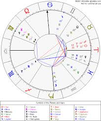 Astrolabe Chart Alabe Free Astrological Chart 2019