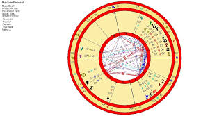 Natal Numerology Chart Astronumerology And Psychic Ability Astronumerology Wisdom
