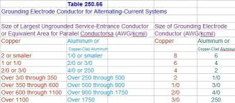 Grounding Electrode Conductor Size Chart Practical Machinist Largest Manufacturing Technology Forum