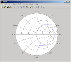 Plot S Parameters On Smith Chart In Matlab Basic Operations With Rf Objects Matlab Simulink