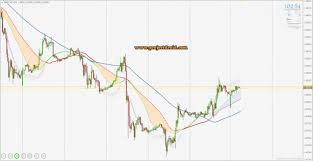 Chart Forex Live Learn Forex Live Trend Filter Indicator Forex And Binary