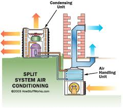 air conditioning system diagram. the cold side, consisting of expansion valve and coil, is generally placed into a furnace or some other air handler. handler blows conditioning system diagram