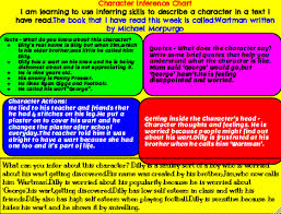 Tiere Tamaki Primary School Character Inference Chart
