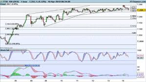 ftse 1000 chart levels to watch ftse 100 dax and dow ig en