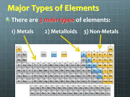 Unit 6: The Periodic Table - ppt download