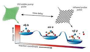 femtosecond chemistry. chemical dynamics graphic femtosecond chemistry n
