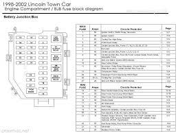 1999 lincoln continental fuse box diagram lincoln wiring diagram 2006 lincoln town car fuse box diagram at 1999 Lincoln Town Car Fuse Box Diagram