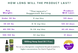 Hempworx Dosage Chart How Much Cbd Oil Should I Give My Dog