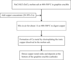 Copper Refining Flow Chart Simplified Flowchart Showing Essential Steps During Copper