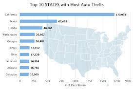 top 10 states with most auto theft
