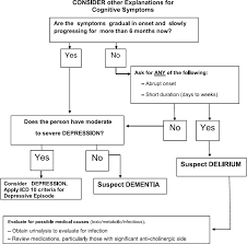 Clinical Practice Guidelines For Management Of Dementia
