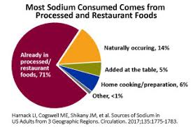 Sodium Content Of Foods Chart Cdc Dhdsp Sodium And Food
