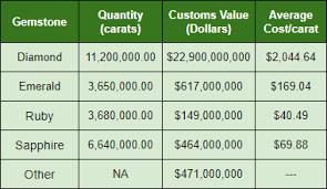 Emeralds The Worlds Most Popular Green Gem