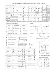 The International Phonetic Alphabet Ipa English