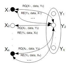 Дипломная работа Защита информации в компьютерных сетях Модель атаки типа слэшдот как угрозы в компьютерной сети
