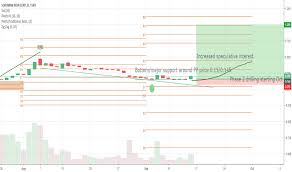 Mek Price Chart Sic Stock Price And Chart Tsxv Sic Tradingview