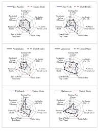 Lawson Perspective Charts Download Spider Charts Comparing The Nine Profile Cities Across