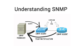 What Is Snmp What Is Snmp Our Definition Of The Protocol And Its Functions
