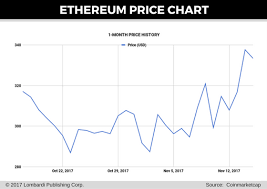 Best Way To Get A Return On Bitcoins Ethereum Gas Price Chart
