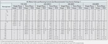 Allen Bradley Heater Element Chart Type W 24 Unexpected Allen Bradley Heater Sizing Chart