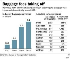 Airline Fee Chart Keep Baggage Fees In Check As Airline Profits Soar Aol Finance
